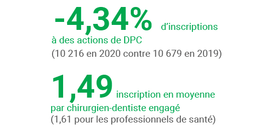 -4,34% d'inscriptions, 1,49 inscription en moyenne par chirurgien-dentiste engagé